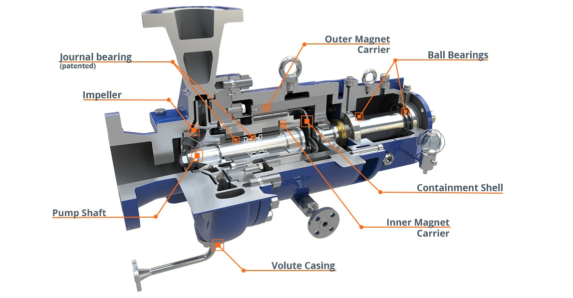 Components of a magnetic driven pump