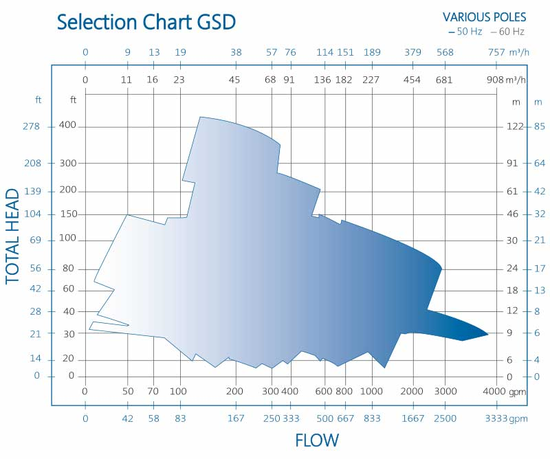 General Service GSD Pump Performance Chart