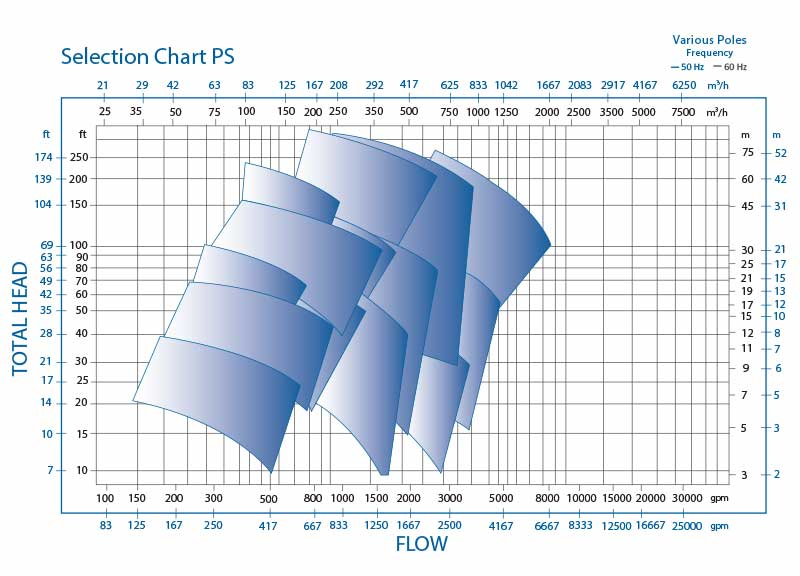 PS horizontal single stage centrifugal pump Performance