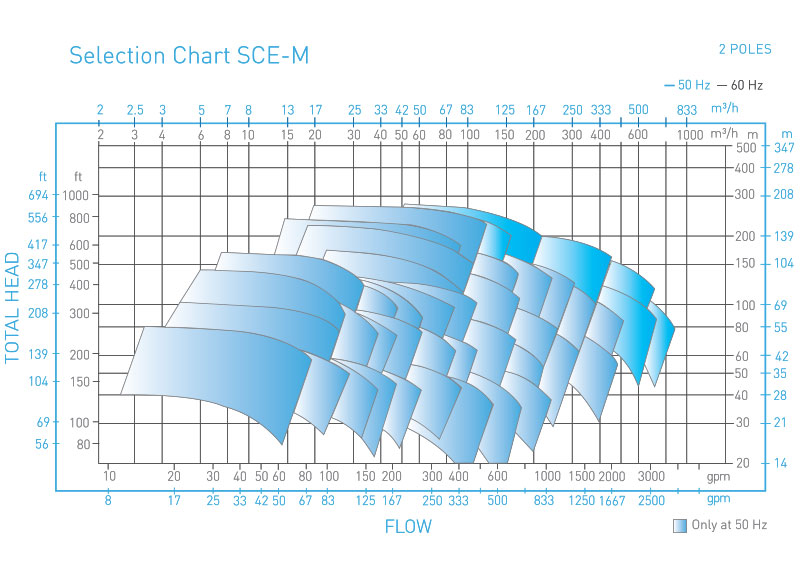 SCE-M Magnetic Drive pump performance curve 2 poles