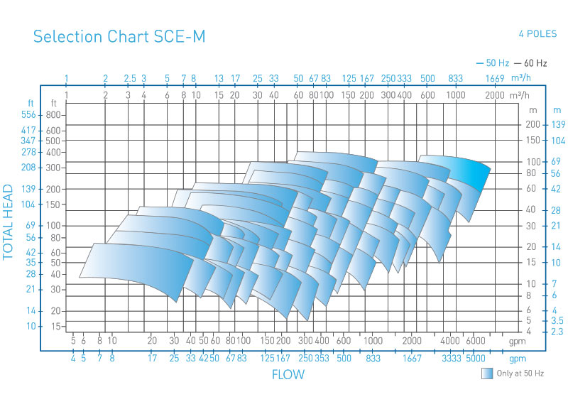 SCE-M Magnetic Drive pump performance curve 4 poles