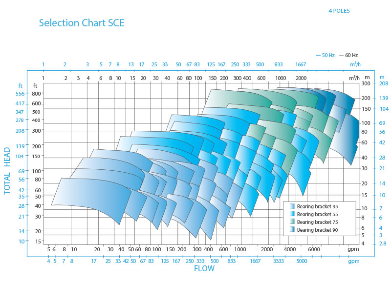 SCE Horizontal, Single Stage, Process Pump Curve - 4 poles
