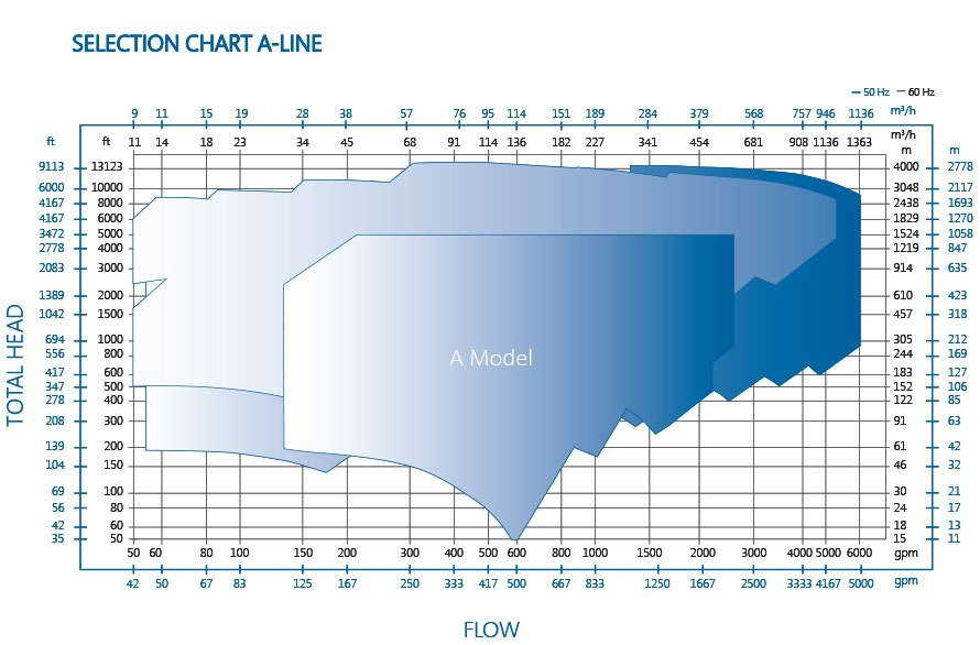 A Line Barrel Pump Performance Chart by Ruhrpumpen
