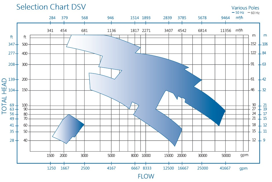 DSV Pump Selection Chart by RP