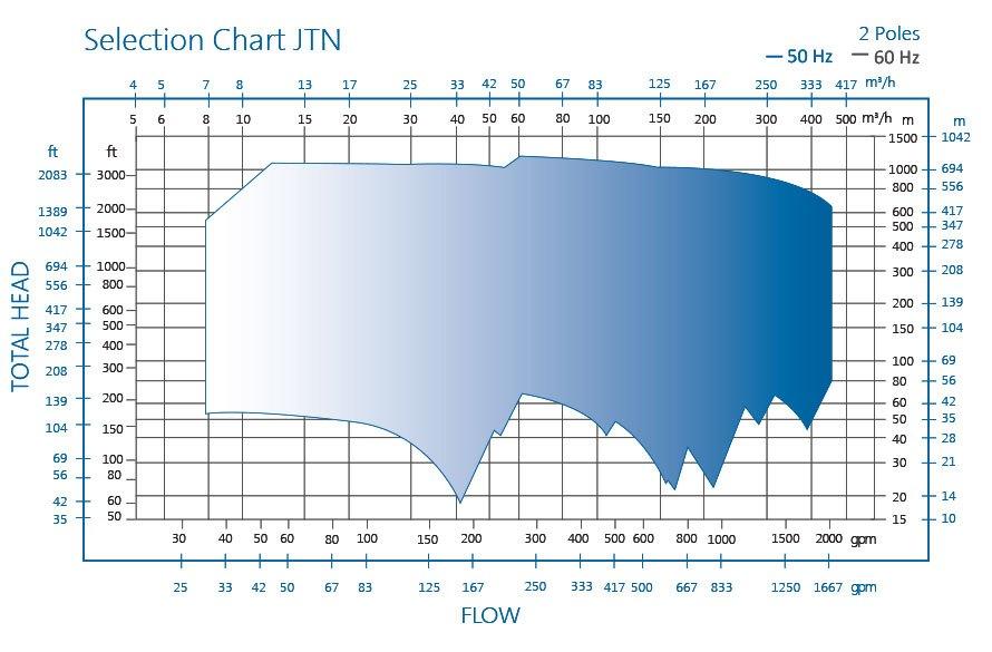 Jtn Axially Split Multi Stage Api 610 Horizontal Process Pump