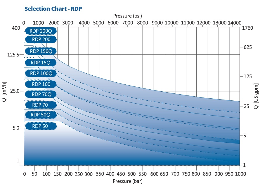 Reciprocating Plunger Pump Performance Chart by RP