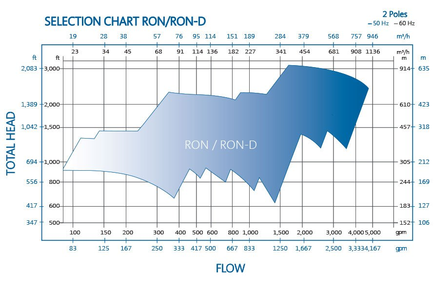 Heavy Duty Centrifugal Process Pump Performance RON