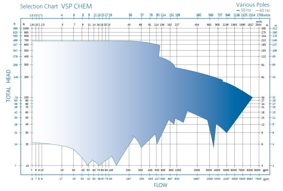VSP Chemical Sump Pump for Corrosive Substances by RP Selection Chart