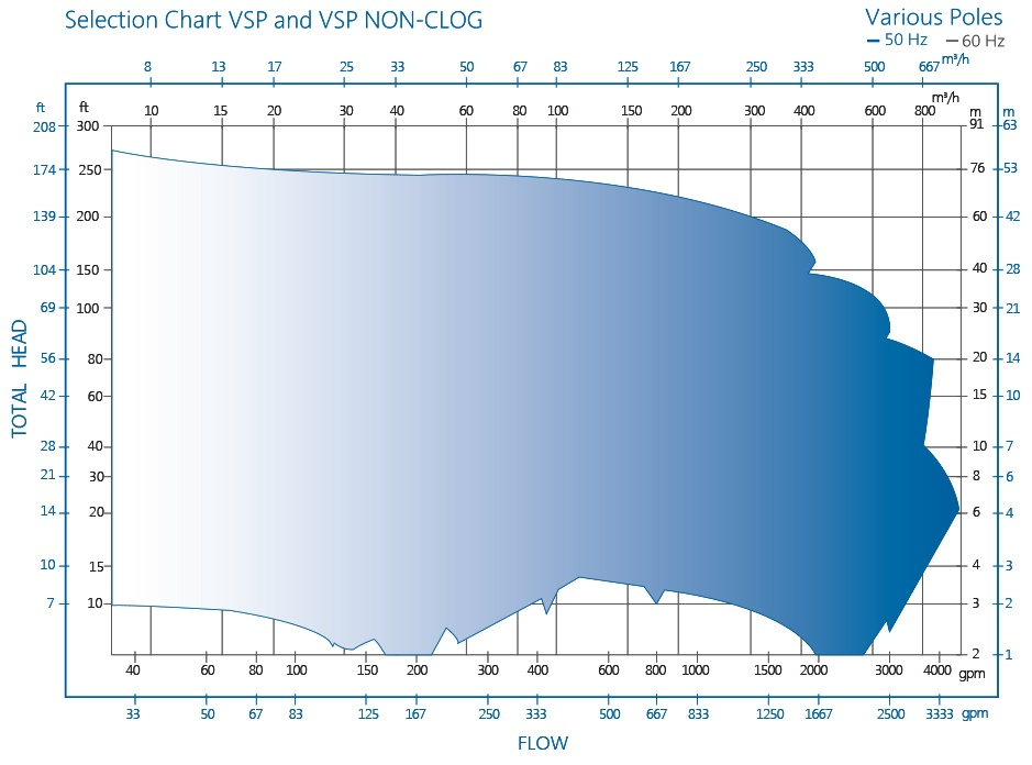 VSP Sump Pump Selection Chart by RP