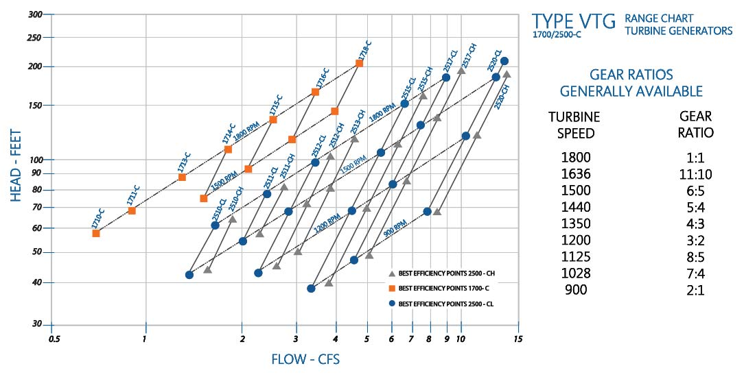 Vertical Turbine Generator Performance Chart by RP 1700