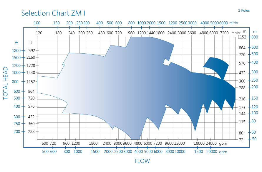 ZM pump performance chart I