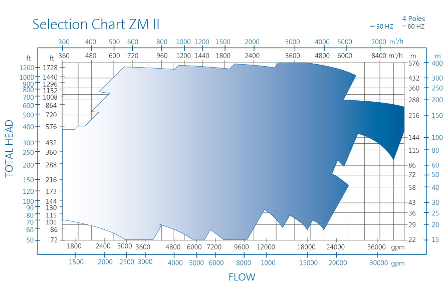 ZM pump performance chart II