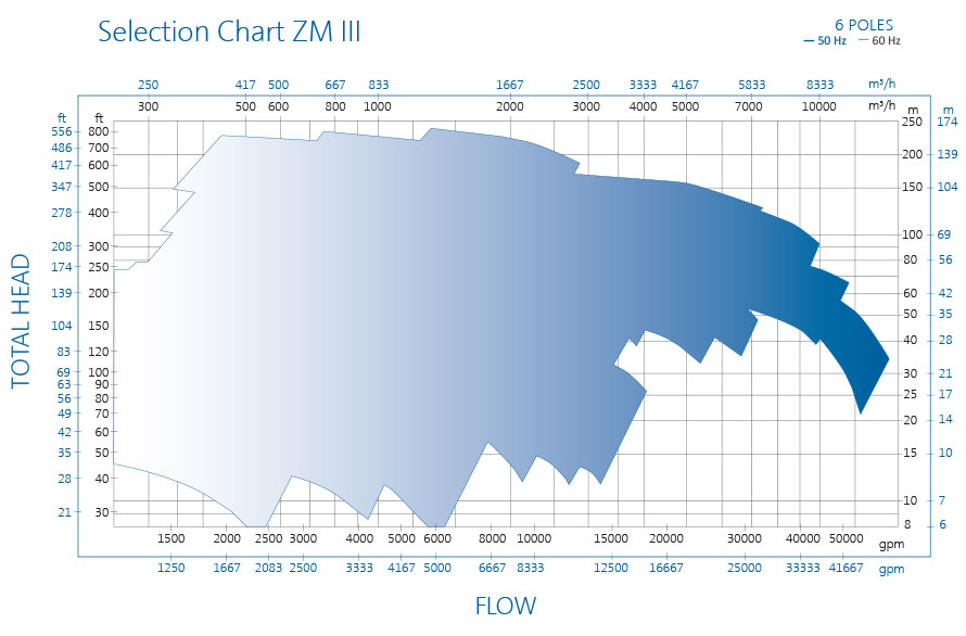 ZM pump performance chart III