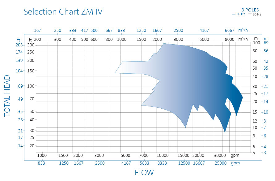ZM pump performance chart IV