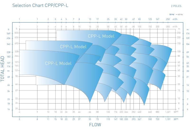 CPP Pump Selection Chart 2 Poles