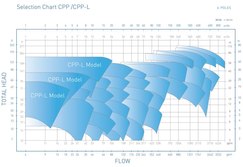 CPP Pump Selection Chart 4 Poles